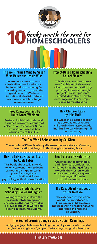 ten books for homeschoolers